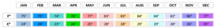 ocean temperatures, Bahamas, monthly