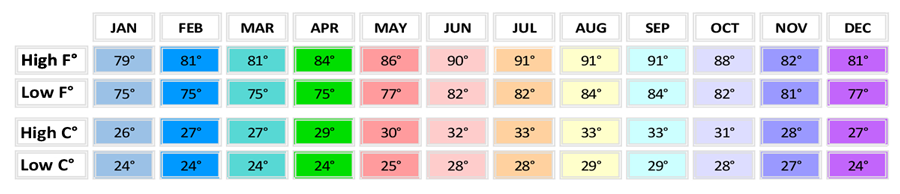 weather, Dinmore Town, daily temperatures